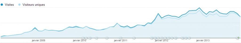 Stats Visites Midi-Vin