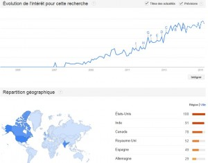 Evolution Google Trends pour Inbound Marketing