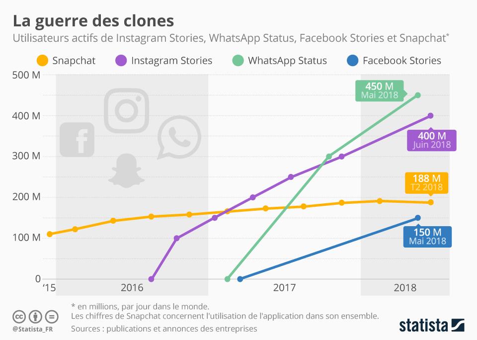 La guerre des clones : nombre d'utilisateurs actifs entre les différentes plateformes sociales