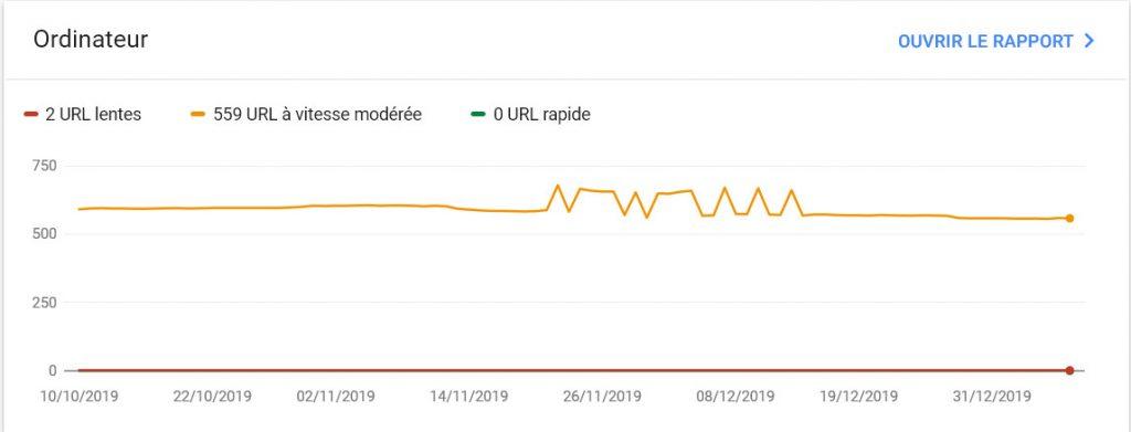 Rapport de performance sur desktop dans la Google Search Console