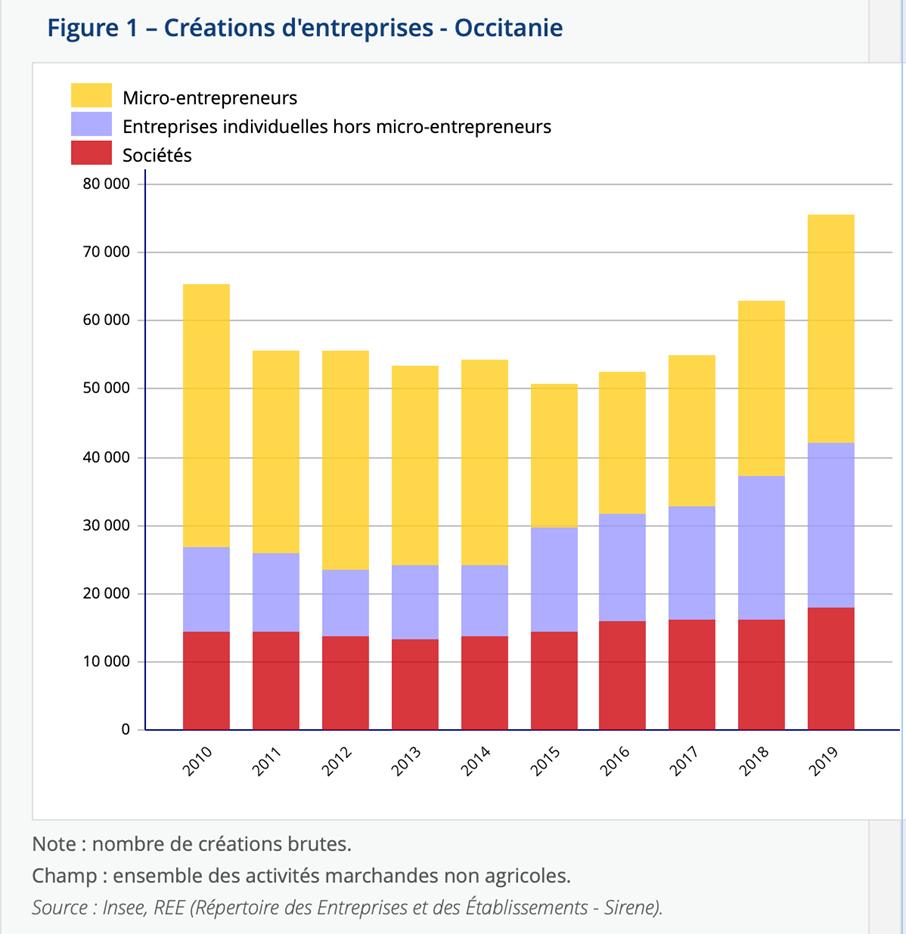 Création d'entreprises en Occitanie depuis 2010. Source Insee REE