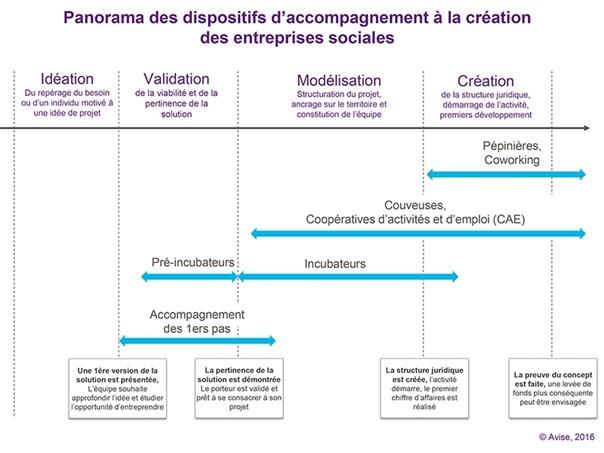 Panorama des dispositifs d'accompagnement à la création des entreprises sociales.