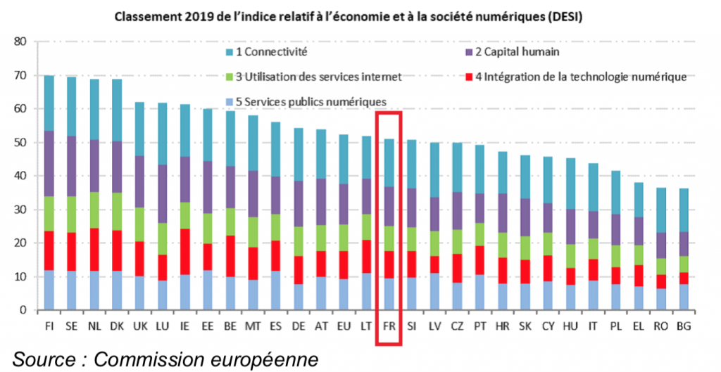 Classement 2019 de l'indice relation à l'économie et la société numériques (DESI)