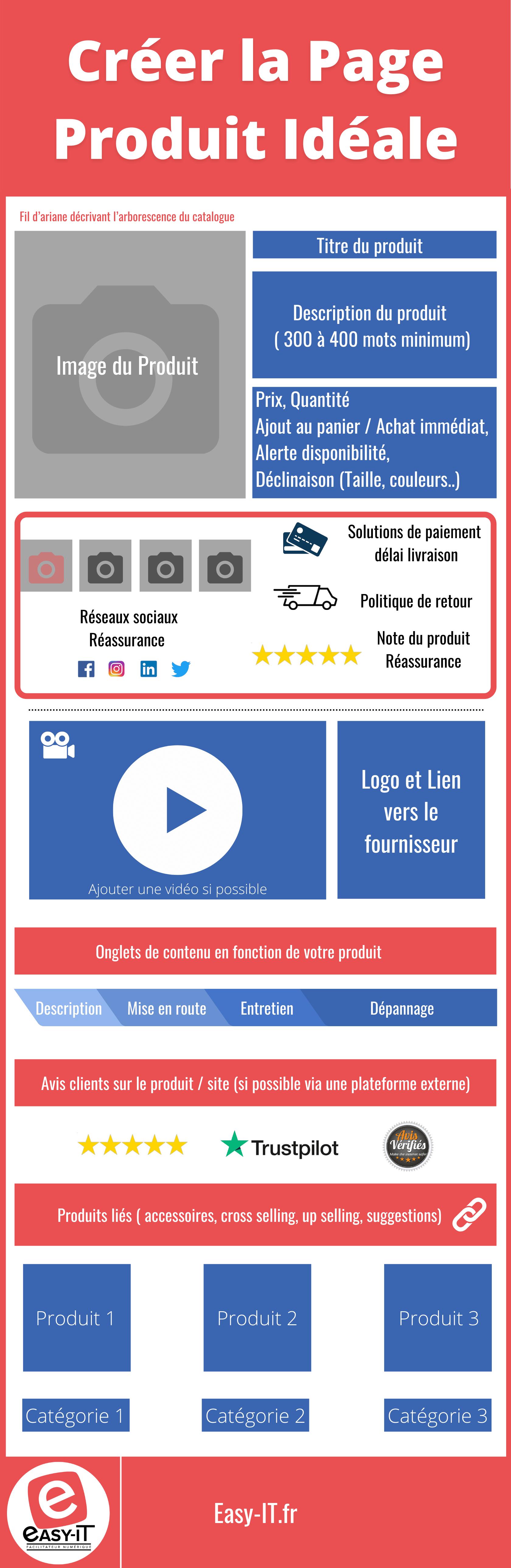 La page Produit e-commerce pour le référencement e-commerce